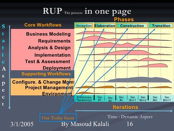 rup methodology