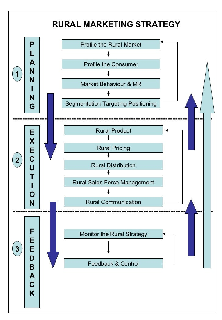 positioning in rural marketing Target markets, and the formulation of specific marketing mix and positioning the formula - segmentation, targeting, positioning (stp) - is the essence of strategic marketing (kotler, 1994, p 93) market segmentation is an adaptive strategy it consists of the generated data measuring urban, suburban, rural settings.