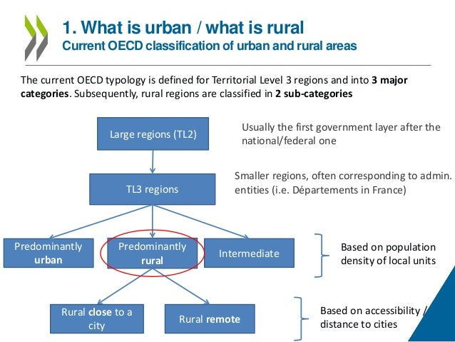 urban and rural development Rural and urban development january 15, 2016 on 31st march, 1952 , an organization known as community projects administration was set up under the planning commission to administer the programmes relating to community development.