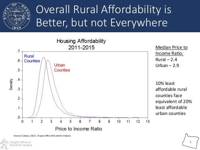 Rural Housing Affordability Slide 2