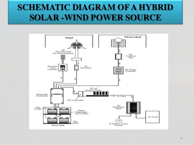 rural electrification through solar and wind hybrid system 8 638?cb=1522690501 rural electrification through solar and wind hybrid system