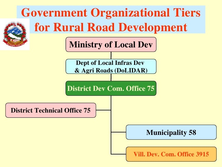 infrastructure and rural development in malaysia Northern states of malaysian namely kedah, perlis, pulau pinang and perak   the infrastructure development index is then used together  measuring the  socio-economic empowerment of rural households in pakistan.