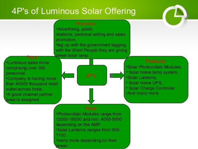 Promotion Tag: Rural Marketing Solar Product
