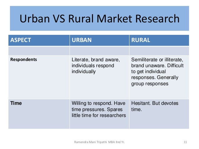 research papers on rural marketing in india Research paper digital literacy: the need 13 marketing strategies to succeed in rural india rural india nayi manzil nayi disha.