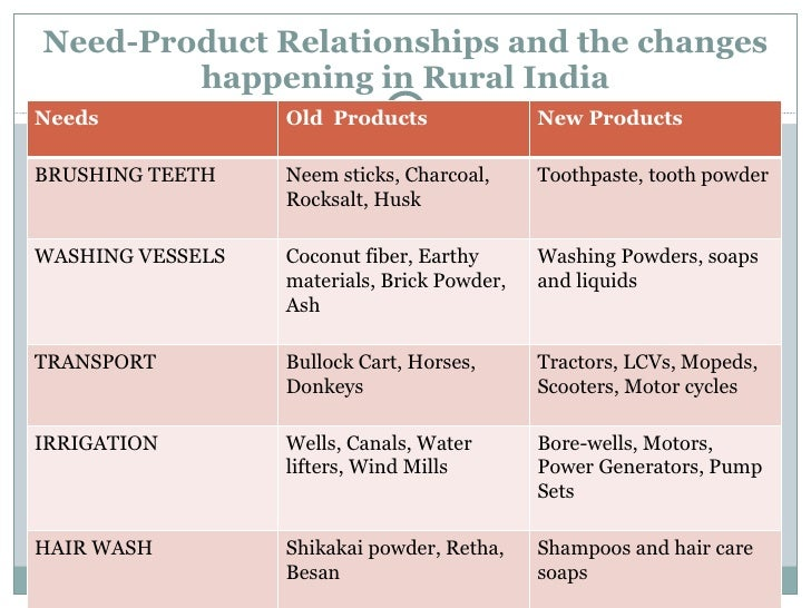 Rural Products