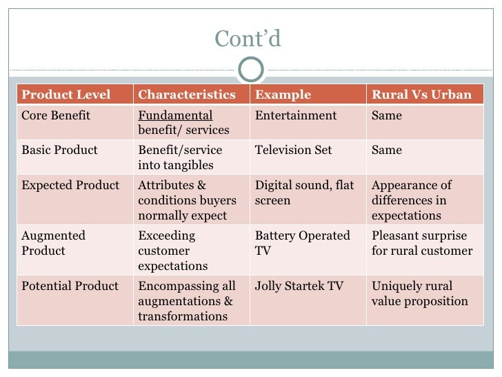 What Are the Three Levels of Marketing?