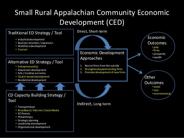 Rural Response To The Economic Crisis Abd Conference Ft