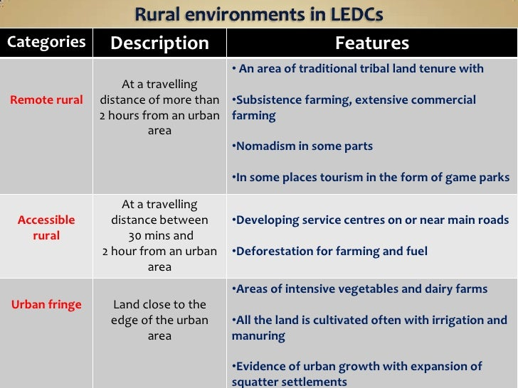 a biography between labor intensive subsistence and traditional agriculture Planning a subsistence homestead  usually called subsistence farming, is particularly attractive to those  soil can be made suitable for the intensive growing.