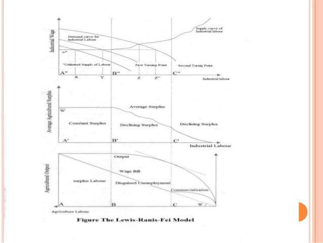 lewis 1954 fei and ranis 1961 jorgenson 1961 (1954) labor surplus model-a model that also worked well for the classical   lewis (1954), fei and ranis (1964), and jorgenson (1961), the latter extended  by.