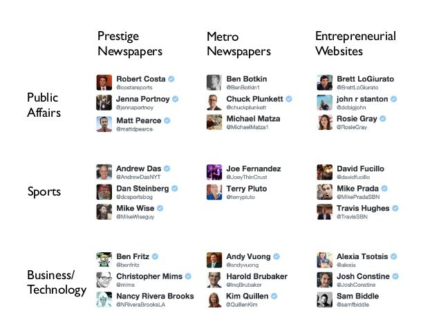 Prestige Newspapers Metro Newspapers Entrepreneurial Websites Public Affairs Sports Business/ Technology