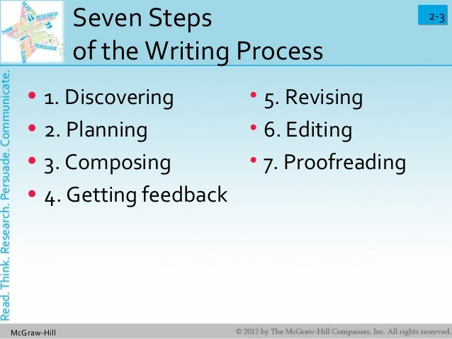 Six steps in the formal planning process