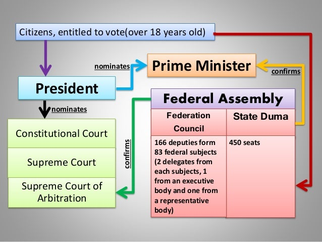 President Prime Minister Citizens, entitled to vote(over 18 years old) Constitutional Court Supreme Court Supreme Court of...