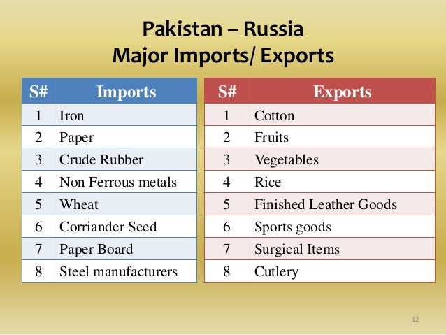 Russian ban on Pakistan Agri-Products2013