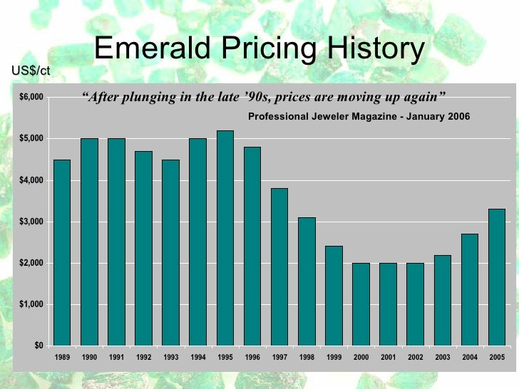 en slowing price continued emerald signs analysts to colombian of showing into emeralds for wholesale rise predicting have education increasing were prices soon a continue anytime no