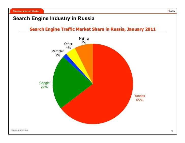russian internet market search engine industry in russia search engine