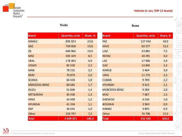 Engine oil capacity chart for all vehicles oilcngxxx honda oil