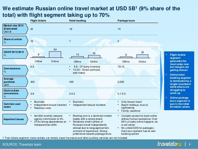 Online dating site market share