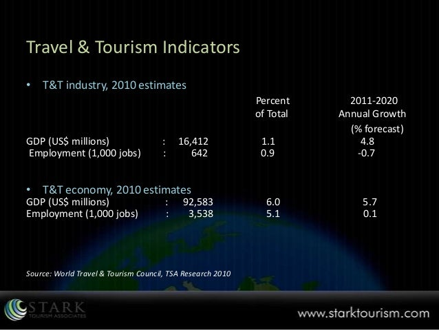 tourism industry annual report 2011 》tourism statistics database  survey report on visitors expenditure and trends in taiwan pdf檔 /  2011  survey of travel by.