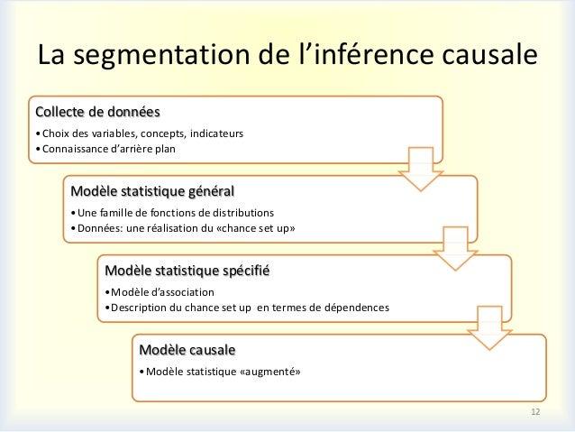 La segmentation de l'inférence causaleCollecte de données• Choix des variables, concepts, indicateurs• Connaissance d'arri...