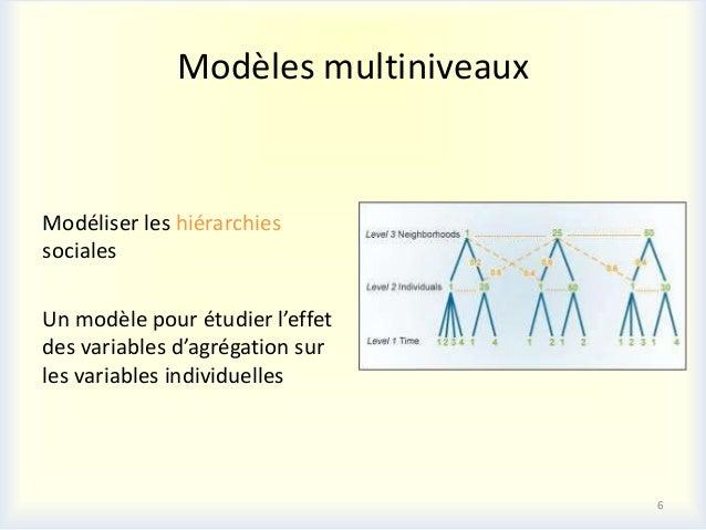 Modèles multiniveauxModéliser les hiérarchiessocialesUn modèle pour étudier l'effetdes variables d'agrégation surles varia...