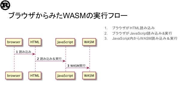 ブラウザからみたWASMの実行フロー 1. ブラウザがHTML読み込み 2. ブラウザがJavaScript読み込み&実行 3. JavaScript内からWASM読み込み&実行