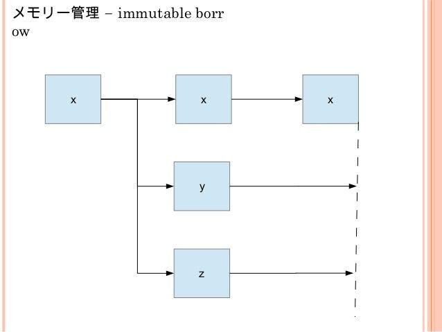 "example5.rs (メモリー管 理) fn main() { let x = 4; let y = &x; println!(""Address of x is {:p} address of y is {:p}"",&x,y); *y = ..."