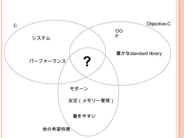 C Objective-C システム パーフォーマンス OO P 豊かなstandard library ? モダーン 安定(メモリー管理) 書きやすい 他の希望特徴