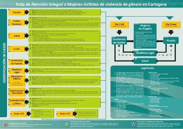 Ruta de Atención Integral a Mujeres víctimasde violencia de género en Cartagena      Ruta de Atención Integral a Mujeres v...