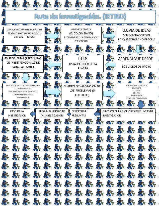 CONFORMASION DE8 EQIIPOS DE TRABAJO PORTAFOLIO FICICO Y VIRTUAL (BLOG) JUEGOS Y RETOS DE (EL COLOMBIANO) ESTRATEGIAS DE PE...