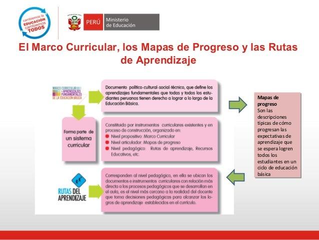 El Marco Curricular, los Mapas de Progreso y las Rutas de Aprendizaje Mapas de progreso Son las descripciones típicas de c...