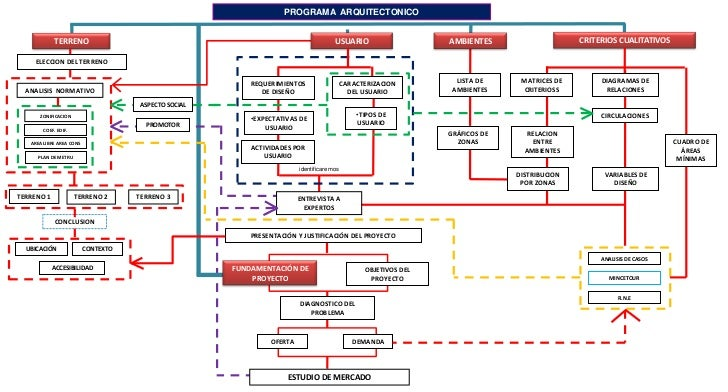 Ruta metodologica for Programa arquitectonico