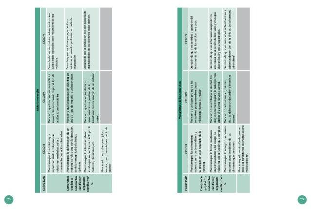 28 29 Mecanismosdelosseresvivos CAPACIDADCICLOIIICICLOIVCICLOV Comprende yaplicaco- nocimientos científicosy argumenta cie...