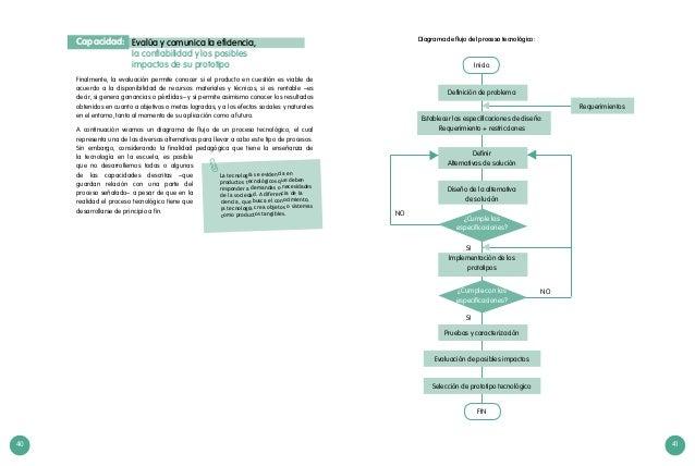 40 41 Diagrama de flujo del proceso tecnológico: Requerimientos NO SI SI NO Inicio Definición de problema Establecer las e...