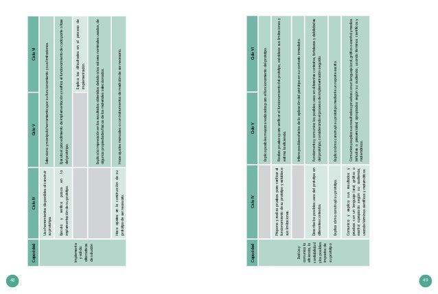 48 49 CapacidadCicloIVCicloVCicloVI Implementa yvalida alternativas desolución Usaherramientasdisponiblesalconstruir supro...