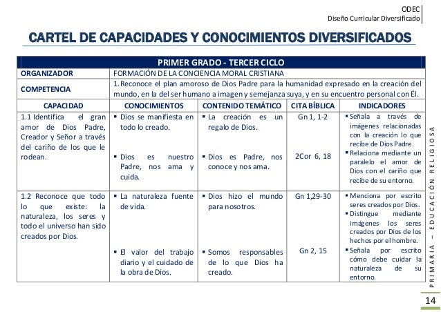 ODEC Diseño Curricular Diversificado PRIMARIA–EDUCACIÓNRELIGIOSA 15 PRIMER GRADO - III CICLO ORGANIZADOR FORMACIÓN DE LA C...