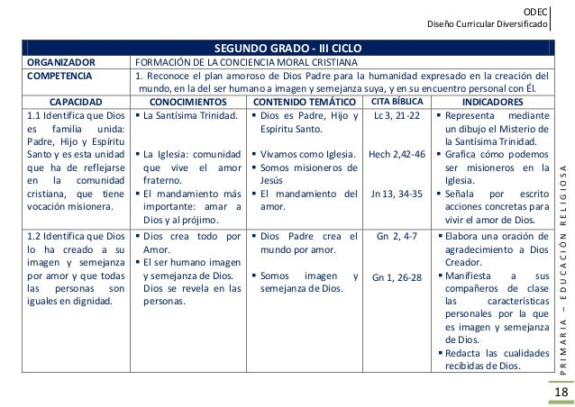 ODEC Diseño Curricular Diversificado PRIMARIA–EDUCACIÓNRELIGIOSA 19 SEGUNDO GRADO - III CICLO ORGANIZADOR FORMACIÓN DE LA ...