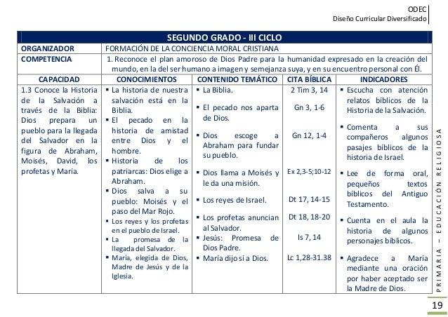ODEC Diseño Curricular Diversificado PRIMARIA–EDUCACIÓNRELIGIOSA 20 SEGUNDO GRADO -III CICLO ORGANIZADOR FORMACIÓN DE LA C...