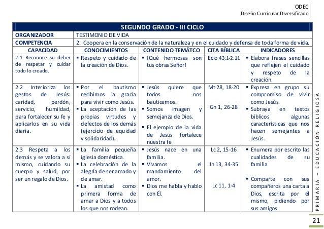 ODEC Diseño Curricular Diversificado PRIMARIA–EDUCACIÓNRELIGIOSA 22 TERCER GRADO - IV CICLO ORGANIZADOR FORMACIÓN DE LA CO...