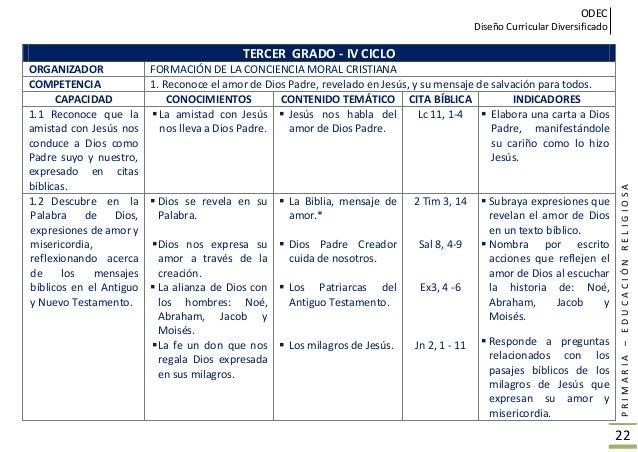 ODEC Diseño Curricular Diversificado PRIMARIA–EDUCACIÓNRELIGIOSA 23 TERCER GRADO - IV CICLO ORGANIZADOR FORMACIÓN DE LA CO...