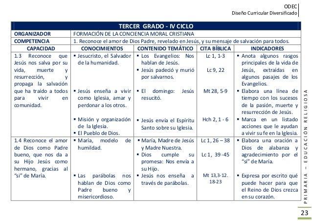 ODEC Diseño Curricular Diversificado PRIMARIA–EDUCACIÓNRELIGIOSA 24 TERCER GRADO - IV CICLO ORGANIZADOR TESTIMONIO DE VIDA...