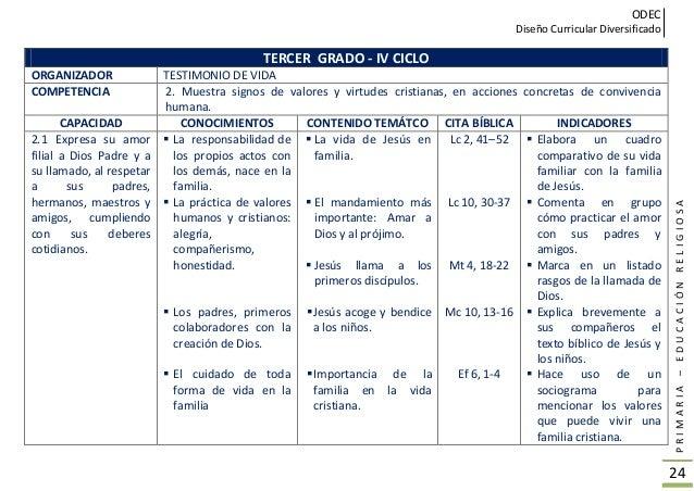 ODEC Diseño Curricular Diversificado PRIMARIA–EDUCACIÓNRELIGIOSA 25 TERCER GRADO – IV CICLO ORGANIZADOR TESTIMONIO DE VIDA...