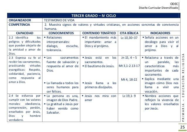 ODEC Diseño Curricular Diversificado PRIMARIA–EDUCACIÓNRELIGIOSA 26 CUARTO GRADO - IV CICLO ORGANIZADOR FORMACIÓN DE LA CO...