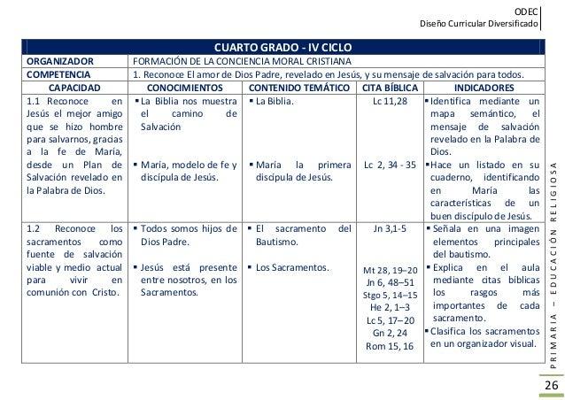 ODEC Diseño Curricular Diversificado PRIMARIA–EDUCACIÓNRELIGIOSA 27 CUARTO GRADO - IV CICLO ORGANIZADOR FORMACIÓN DE LA CO...