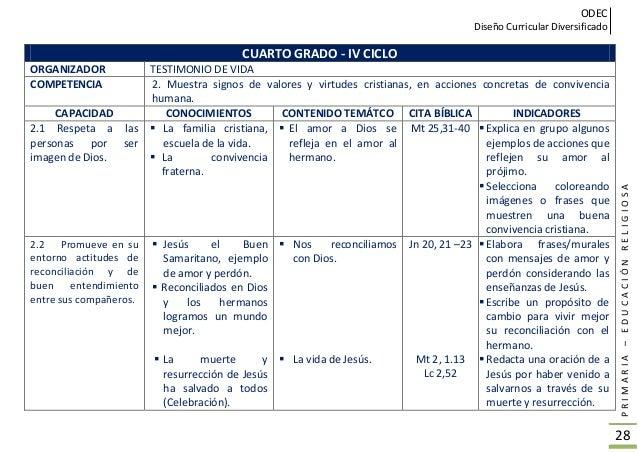 ODEC Diseño Curricular Diversificado PRIMARIA–EDUCACIÓNRELIGIOSA 29 CUARTO GRADO - IV CICLO ORGANIZADOR TESTIMONIO DE VIDA...