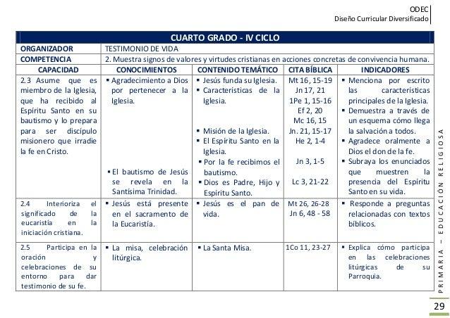 ODEC Diseño Curricular Diversificado PRIMARIA–EDUCACIÓNRELIGIOSA 30 QUINTO GRADO – V CICLO ORGANIZADOR FORMACIÓN DE LA CON...