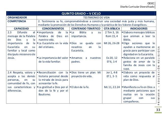 ODEC Diseño Curricular Diversificado PRIMARIA–EDUCACIÓNRELIGIOSA 34 SEXTO GRADO – V CICLO ORGANIZADOR FORMACIÓN DE LA CONC...