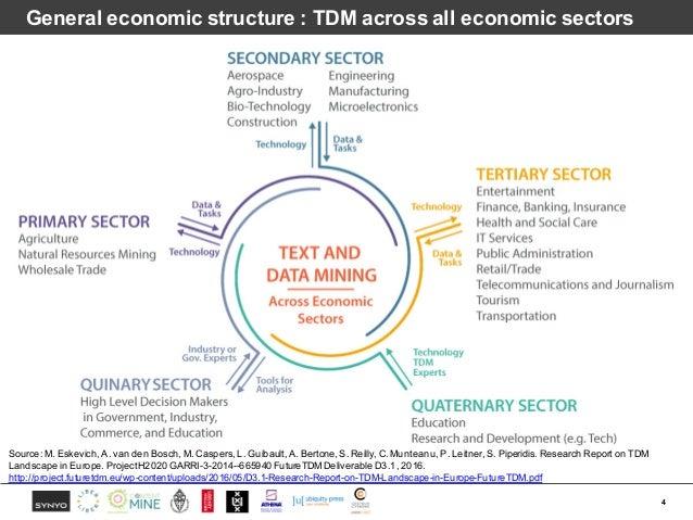 General economic structure : TDM across all economic sectors 4 Source: M. Eskevich, A. van den Bosch, M. Caspers, L. Guiba...