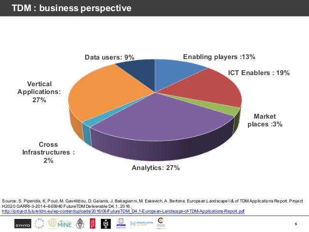 TDM : business perspective 5 Enabling players :13% ICT Enablers : 19% Market places :3% Analytics: 27% Cross Infrastructur...