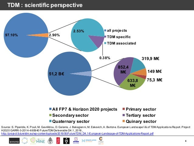 TDM : scientific perspective 6 97.10% 0.38% 2.53% 2.90% all projects TDM specific TDM associated 51,2 B€ 75,3 M€633,8 M€ 8...