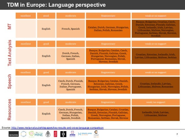 TDM in Europe: Language perspective 7 Source: http://www.meta-net.eu/whitepapers/key-results-and-cross-language-comparison